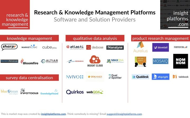 Research Knowledge Management Market Map.001
