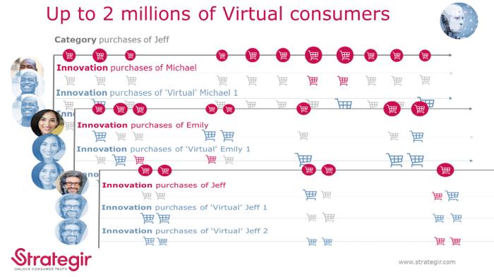 Virtual Consumers