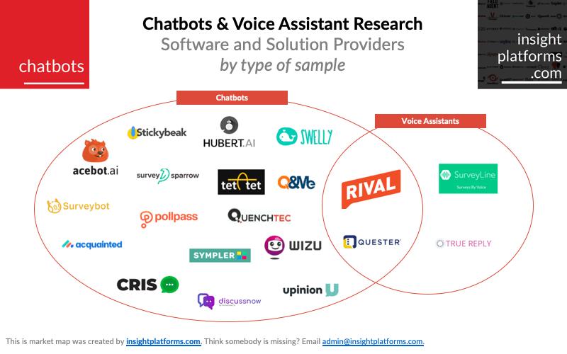 Chatbots & Voice Research Platforms Market Map