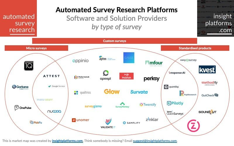 Automated Survey Research Platforms - Insight Platforms