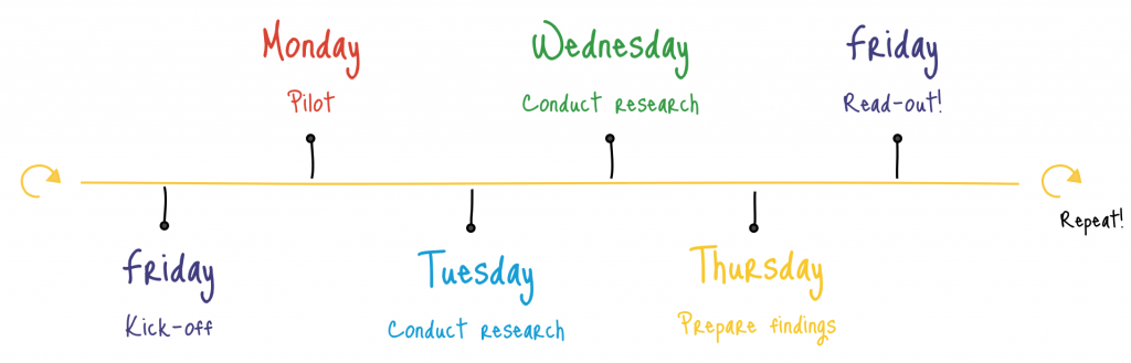 Rapid UX Research at Google - 5 days - Insight Platforms