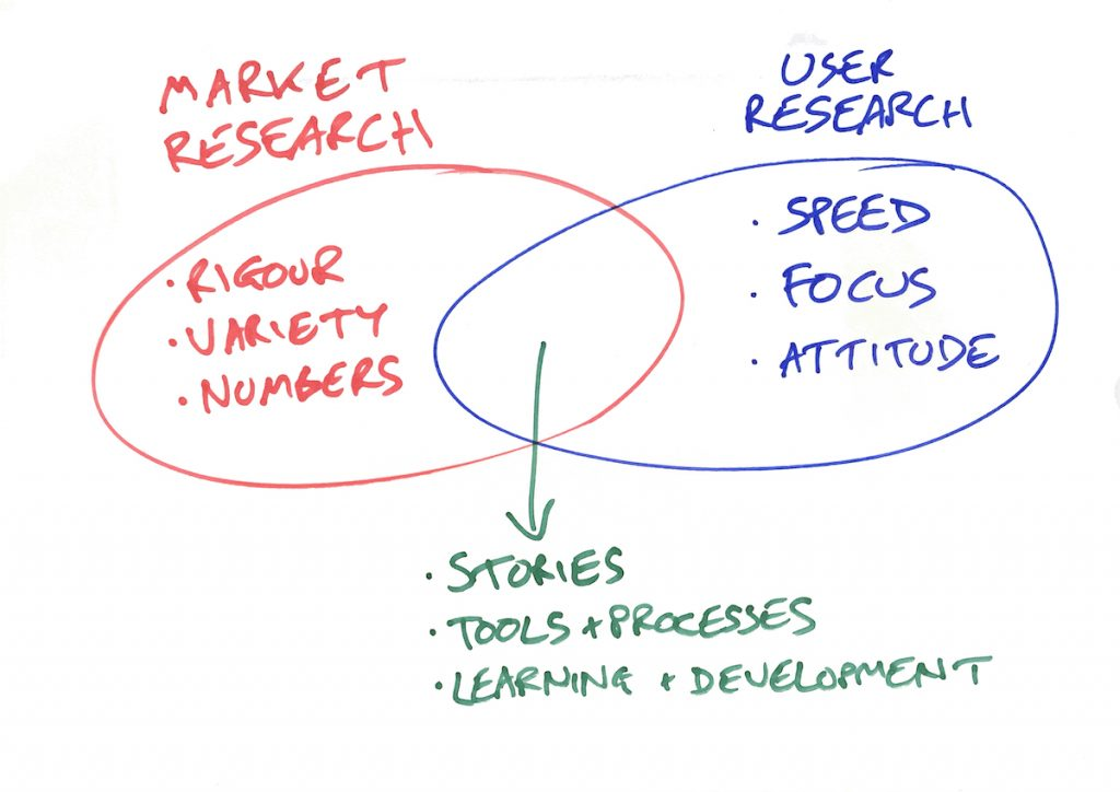 Where User Research Meets Market Research - Insight Platforms