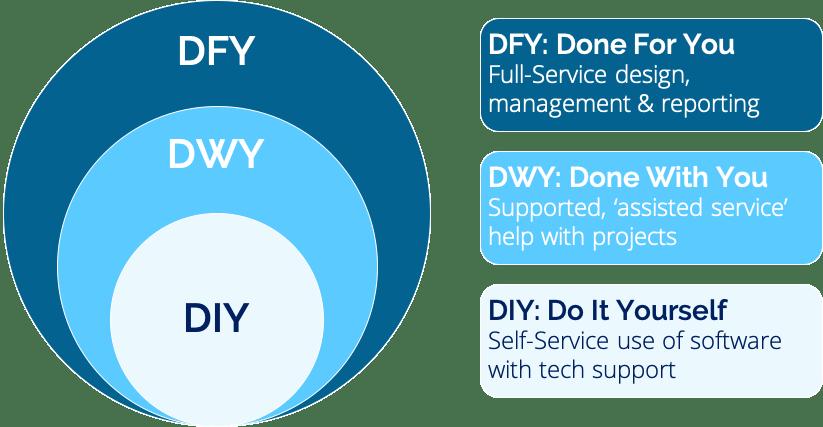 DIY Survey Research - DIY DWY and DFY - Insight Platforms