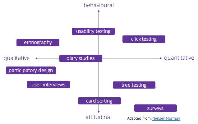 User Research Methods Framework - adapted - Insight Platforms